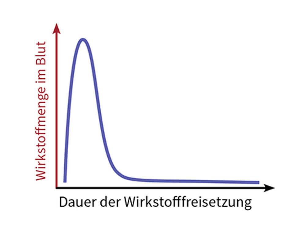 Wirkstoffe in der Parkinson-Therapie