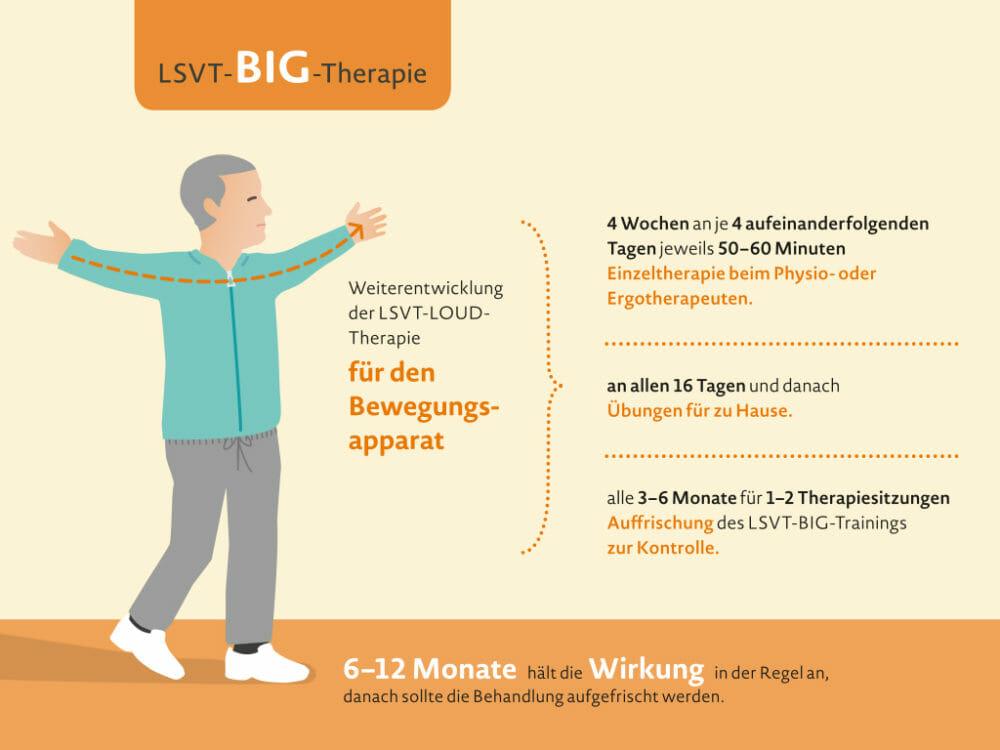 LSVT-LOUD- und LSVT-BIG-Therapie