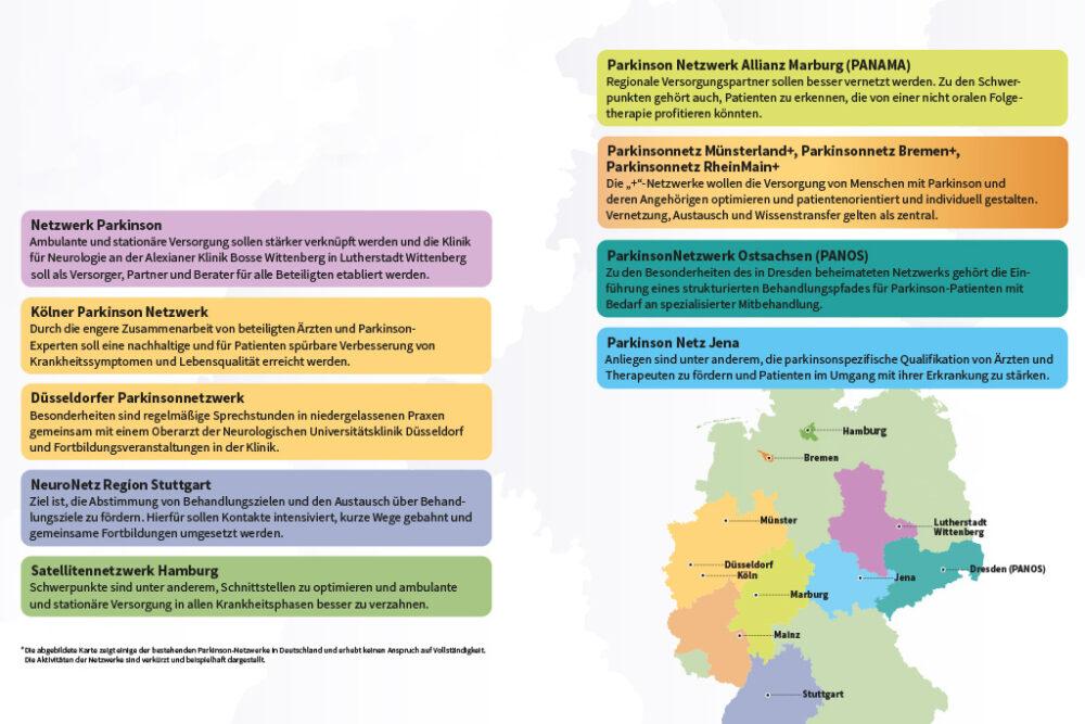 Regionale Netzwerke und ihre Schwerpunkte